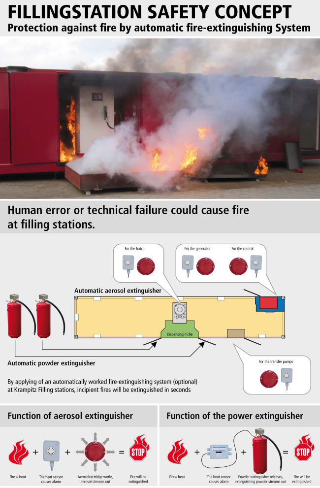 https://www.krampitz-international.com/wp-content/uploads/2015/04/05_filling_station_protection_against_fire_by_automatic_fire-extinguishing_system.jpg