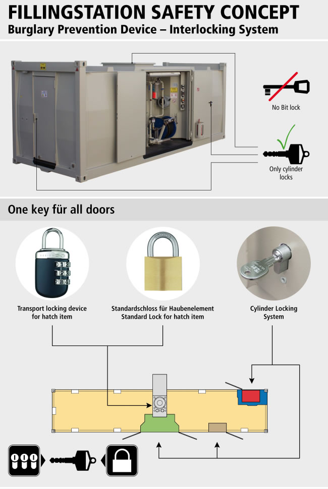 https://www.krampitz-international.com/wp-content/uploads/2015/04/06_filling_station_burglary_prevention_device_interlocking_system.jpg